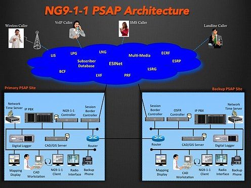 NG911_PSAP_Architecture.jpg